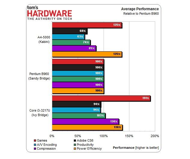 AMD-A4-5000
