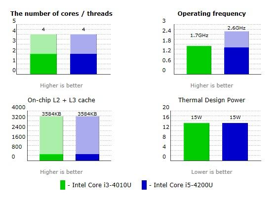 Intel-Core-i3-4010U