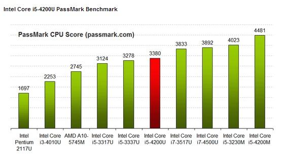 Intel-Core-i5-4200U