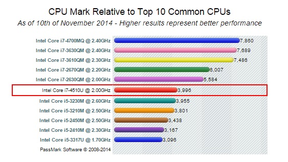 Intel-Dual-Core-i7-4510U