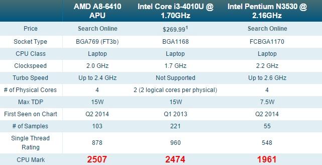 AMD-A8-6410