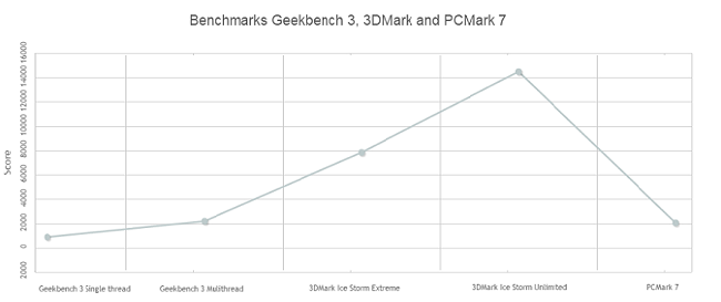 Intel-Z3736F-Benchmark